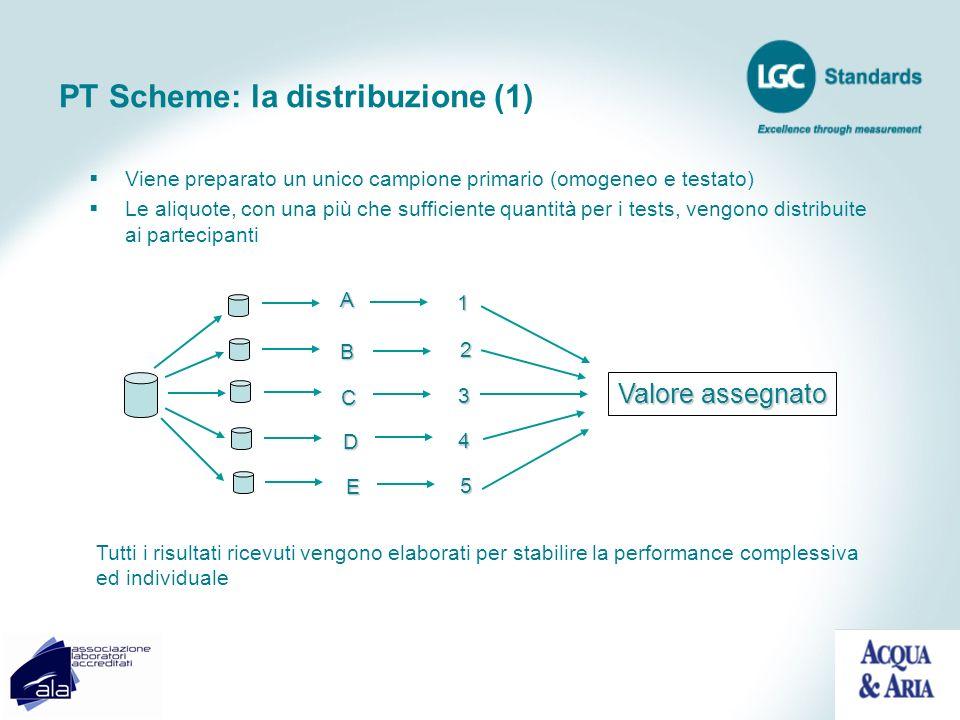 PT Scheme: la distribuzione (1) Viene preparato un unico campione primario (omogeneo e testato) Le aliquote, con una più che sufficiente quantità per