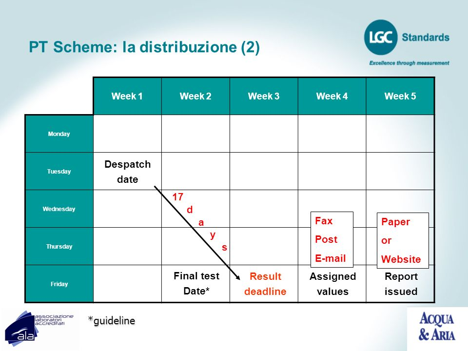 PT Scheme: la distribuzione (2) Week 1Week 2Week 3Week 4Week 5 Monday Tuesday Wednesday Thursday Friday Fax Post E-mail Paper or Website 17 d a y s De