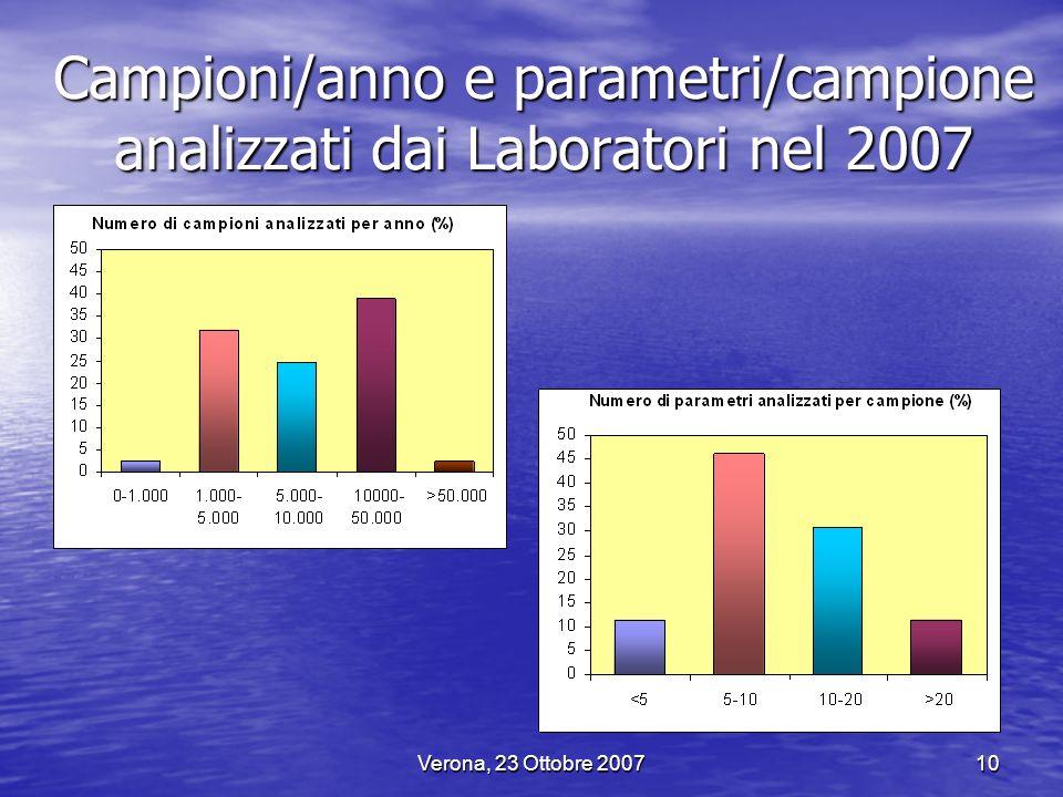 Verona, 23 Ottobre 200710 Campioni/anno e parametri/campione analizzati dai Laboratori nel 2007