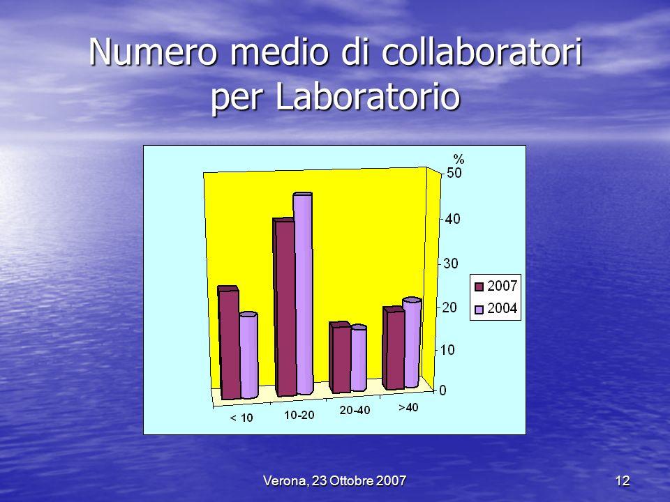 Verona, 23 Ottobre 200712 Numero medio di collaboratori per Laboratorio