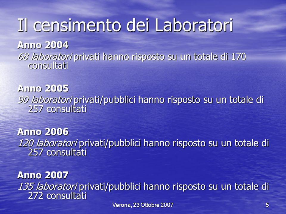 Verona, 23 Ottobre 20075 Il censimento dei Laboratori Anno 2004 68 laboratori privati hanno risposto su un totale di 170 consultati Anno 2005 90 labor