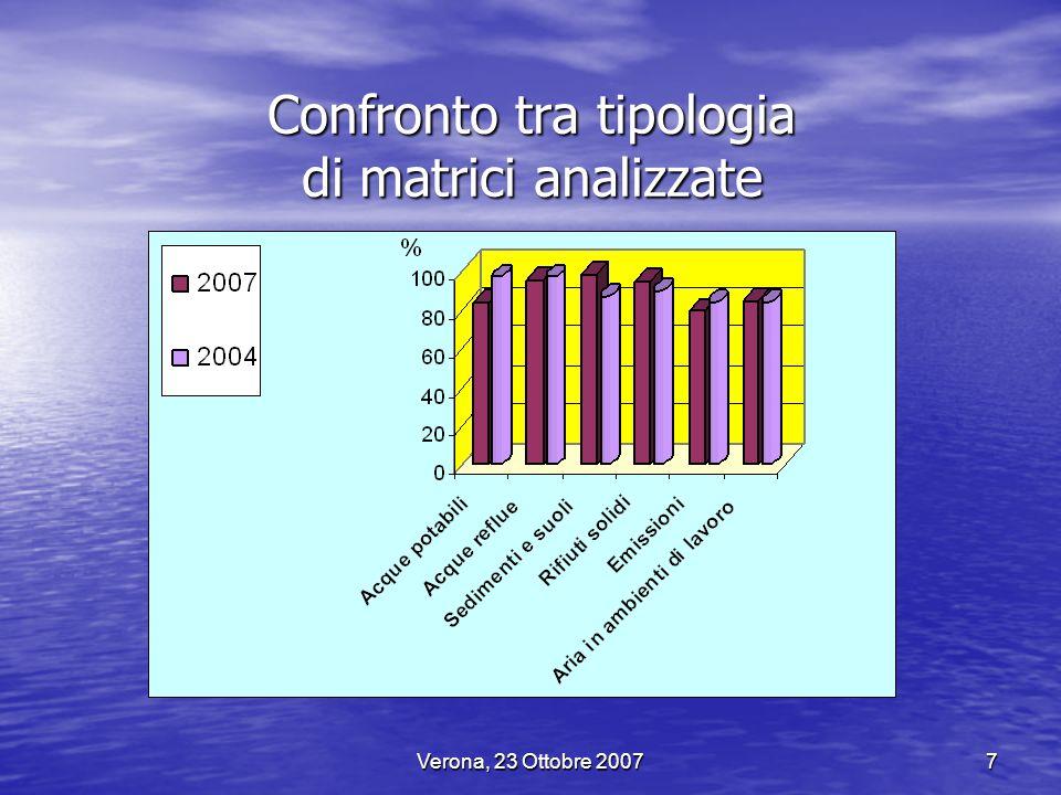 Verona, 23 Ottobre 20078 Tipologia di matrici analizzate nei Laboratori pubblici: ARPA e APPA (Dati APAT riferiti al 2001)