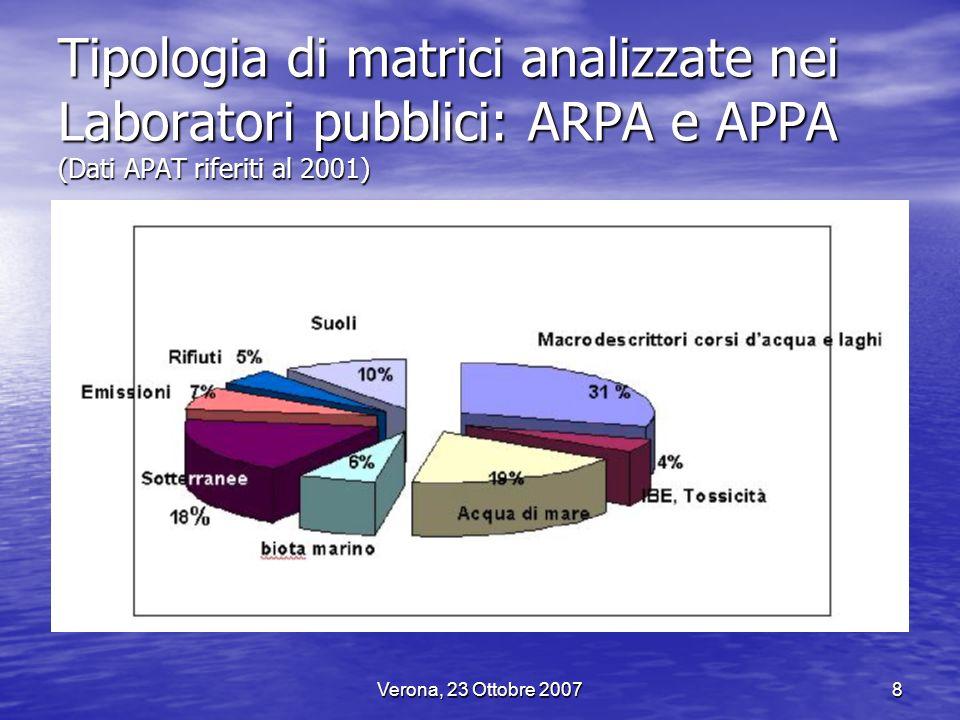 Verona, 23 Ottobre 20079 Tipologie di analisi eseguite nei Laboratori