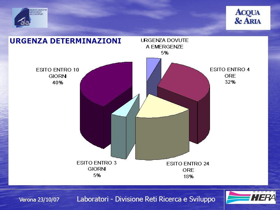 Verona 23/10/07 Laboratori - Divisione Reti Ricerca e Sviluppo Costo per determinazione
