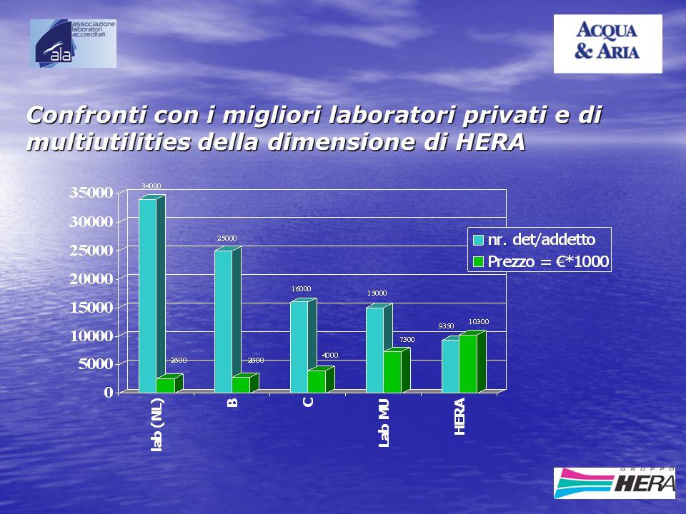 Confronti con i migliori laboratori privati e di multiutilities della dimensione di HERA