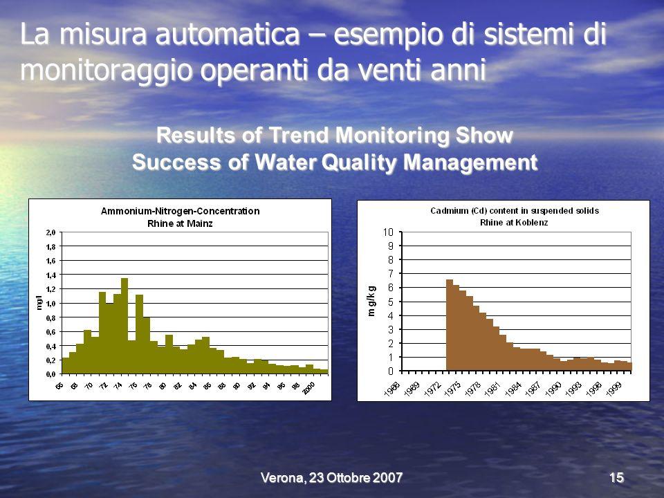 Verona, 23 Ottobre 200715 La misura automatica – esempio di sistemi di monitoraggio operanti da venti anni Results of Trend Monitoring Show Success of Water Quality Management