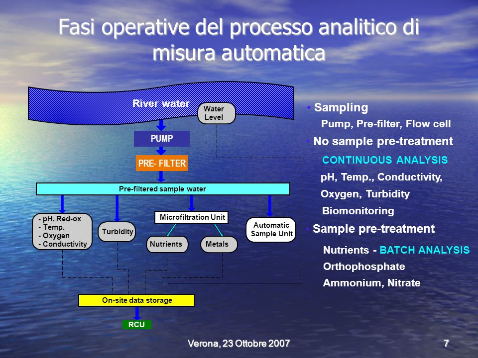 Verona, 23 Ottobre 20077 Fasi operative del processo analitico di misura automatica Metals River water Water Level Automatic Sample Unit Turbidity - pH, Red-ox - Temp.