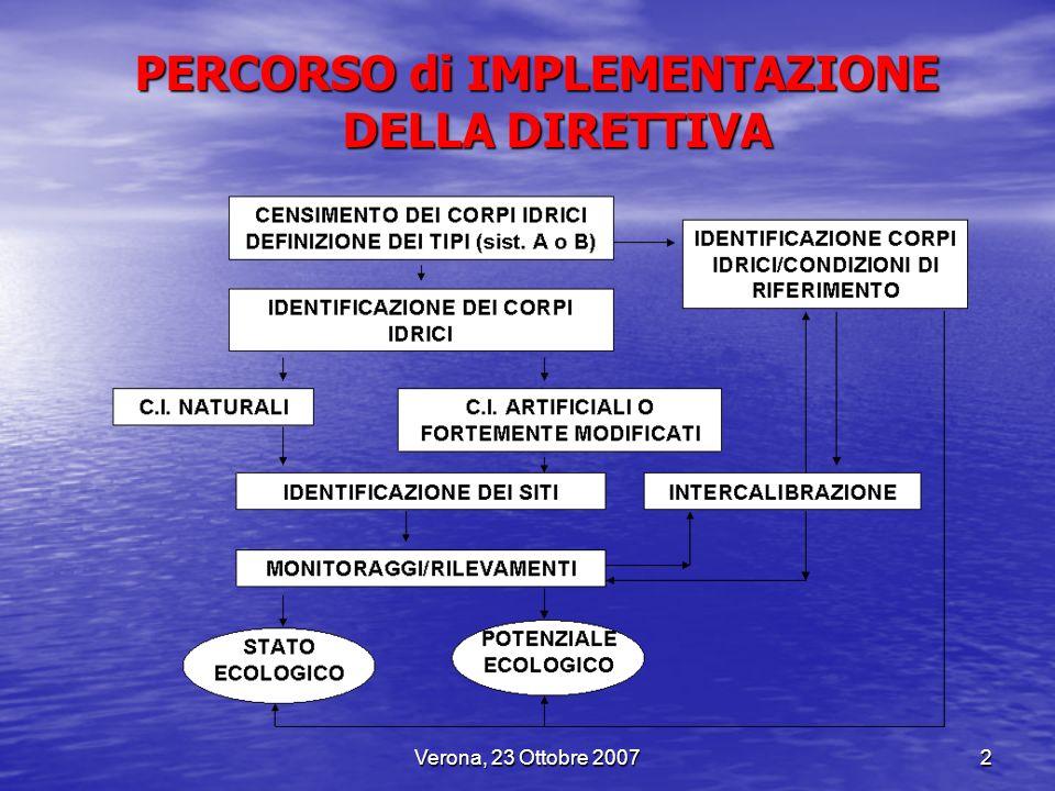 Verona, 23 Ottobre 20072 PERCORSO di IMPLEMENTAZIONE DELLA DIRETTIVA