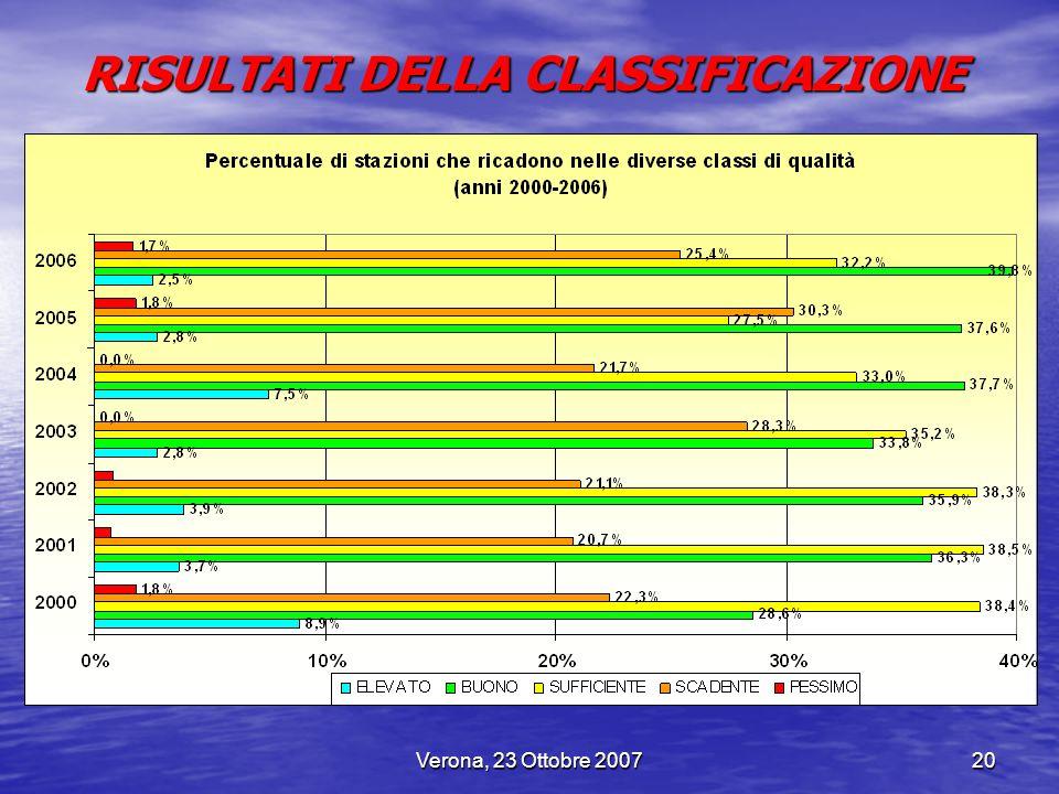Verona, 23 Ottobre 200720 RISULTATI DELLA CLASSIFICAZIONE