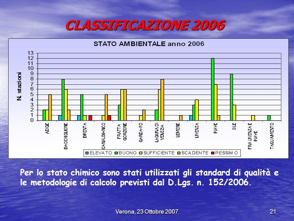 Verona, 23 Ottobre 200721 CLASSIFICAZIONE 2006 Per lo stato chimico sono stati utilizzati gli standard di qualità e le metodologie di calcolo previsti
