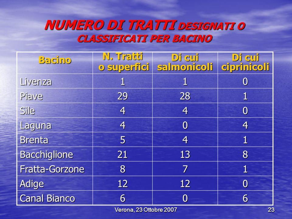 Verona, 23 Ottobre 200723 Bacino N. Tratti o superfici o superfici Di cui salmonicoli Di cui ciprinicoli Livenza110 Piave29281 Sile440 Laguna404 Brent