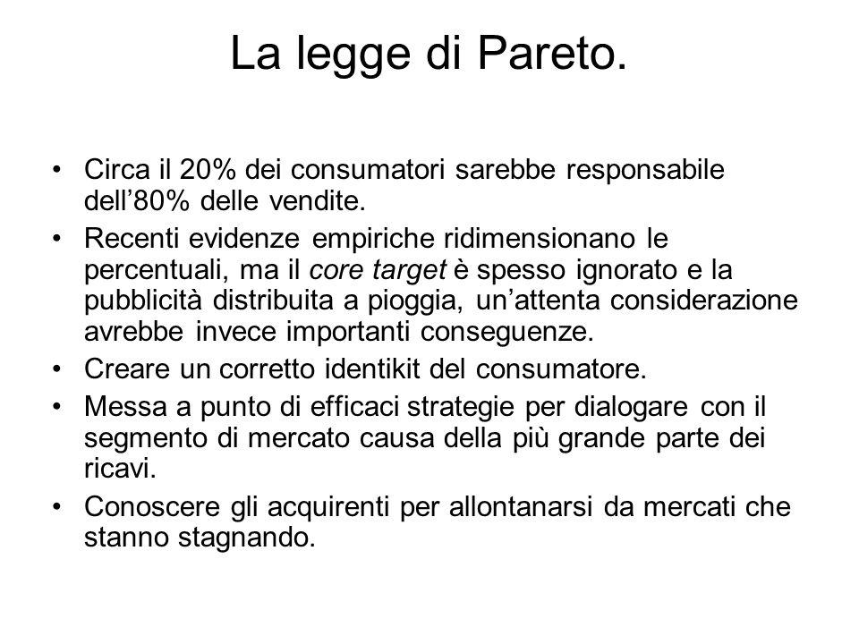 La legge di Pareto.Circa il 20% dei consumatori sarebbe responsabile dell80% delle vendite.