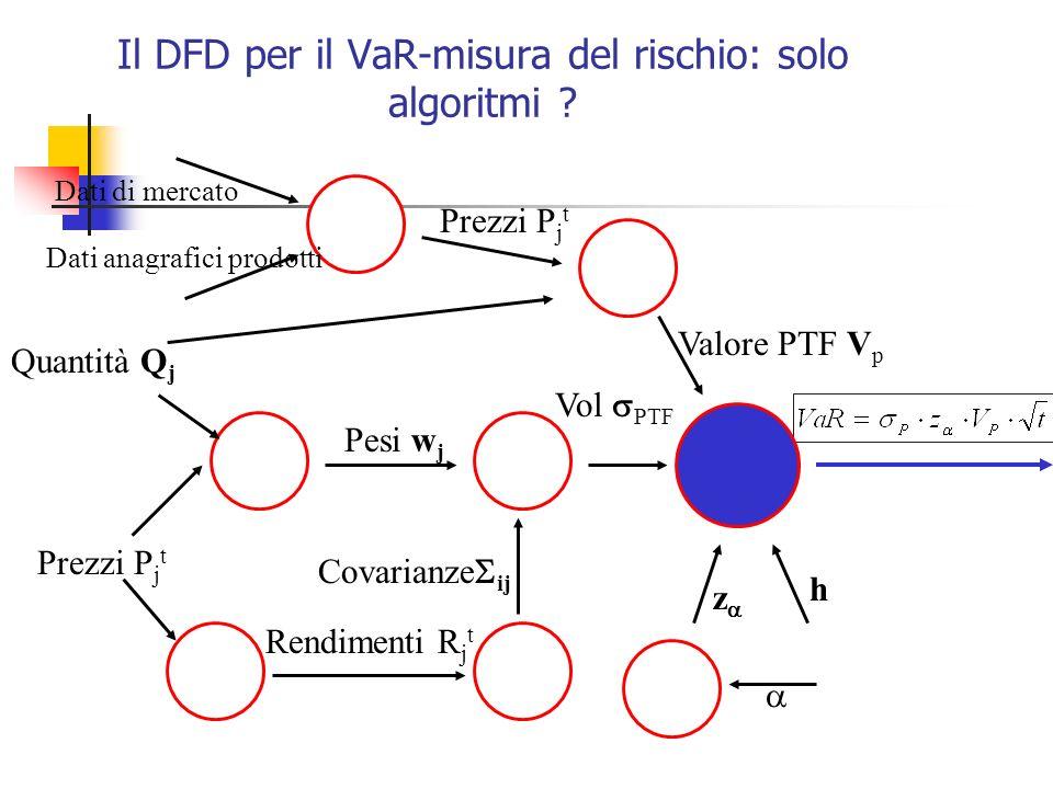 Il DFD per il VaR-misura del rischio: solo algoritmi ? Valore PTF V p Quantità Q j Covarianze ij Pesi w j Prezzi P j t Rendimenti R j t Vol PTF Prezzi