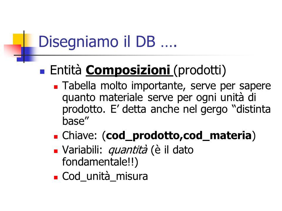 Disegniamo il DB …. Entità Composizioni (prodotti) Tabella molto importante, serve per sapere quanto materiale serve per ogni unità di prodotto. E det