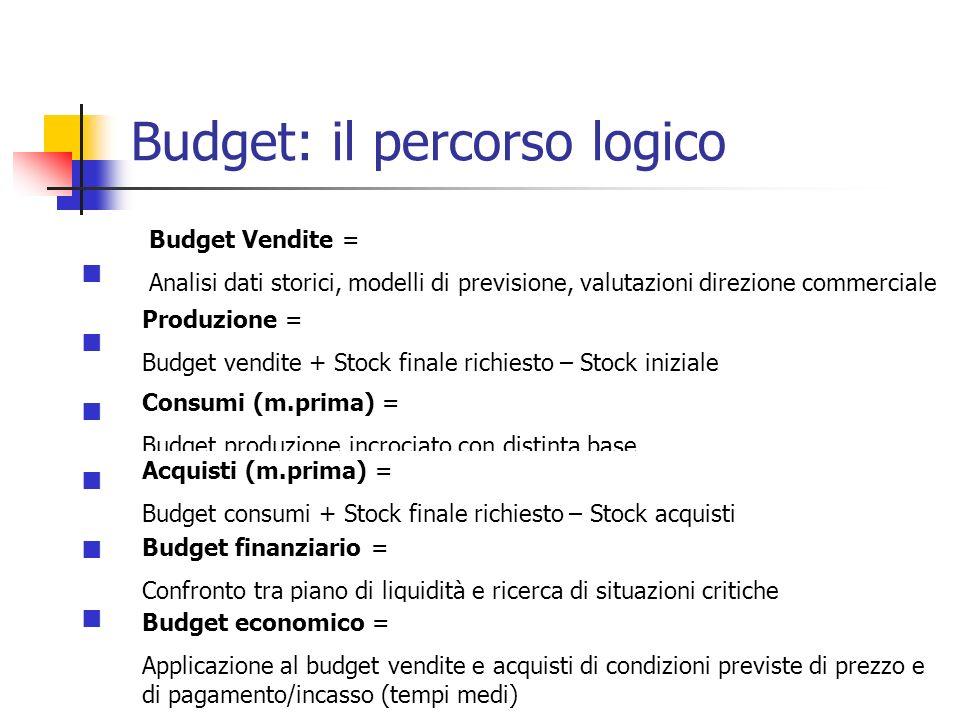 Budget: il percorso logico Budget delle vendite Budget della produzione Budget dei consumi Budget degli acquisti Budget finanziario Budget conto econo