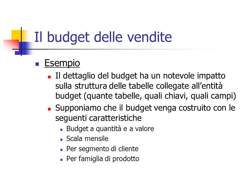 Il budget delle vendite Esempio Il dettaglio del budget ha un notevole impatto sulla struttura delle tabelle collegate allentità budget (quante tabell