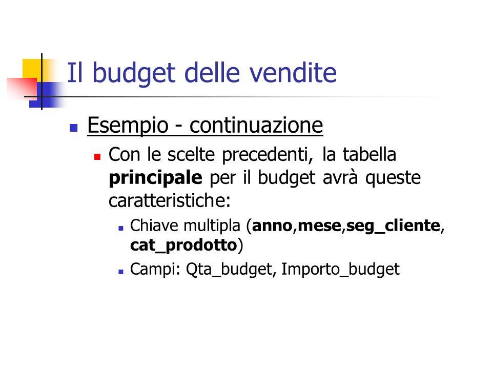 Il budget delle vendite Esempio - continuazione Con le scelte precedenti, la tabella principale per il budget avrà queste caratteristiche: Chiave mult