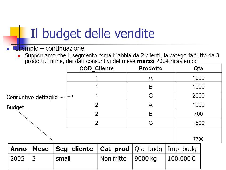 Il budget delle vendite Esempio – continuazione Supponiamo che il segmento small abbia da 2 clienti, la categoria fritto da 3 prodotti. Infine, dai da