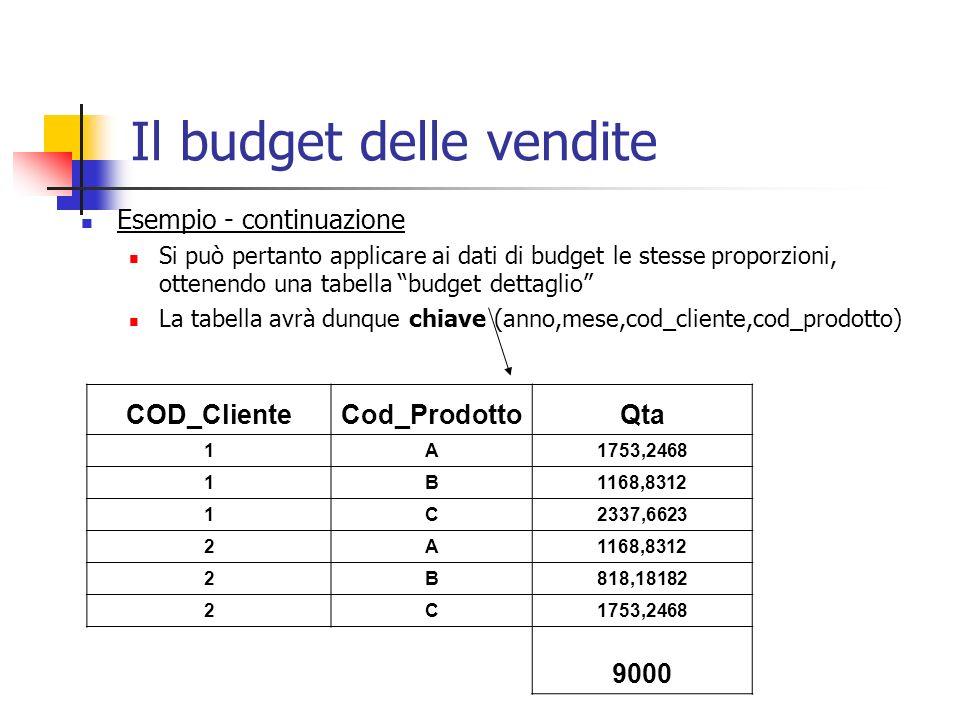 Il budget delle vendite Esempio - continuazione Si può pertanto applicare ai dati di budget le stesse proporzioni, ottenendo una tabella budget dettag