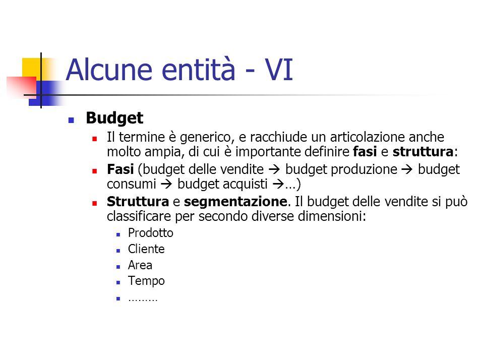 Alcune entità - VI Budget Il termine è generico, e racchiude un articolazione anche molto ampia, di cui è importante definire fasi e struttura: Fasi (
