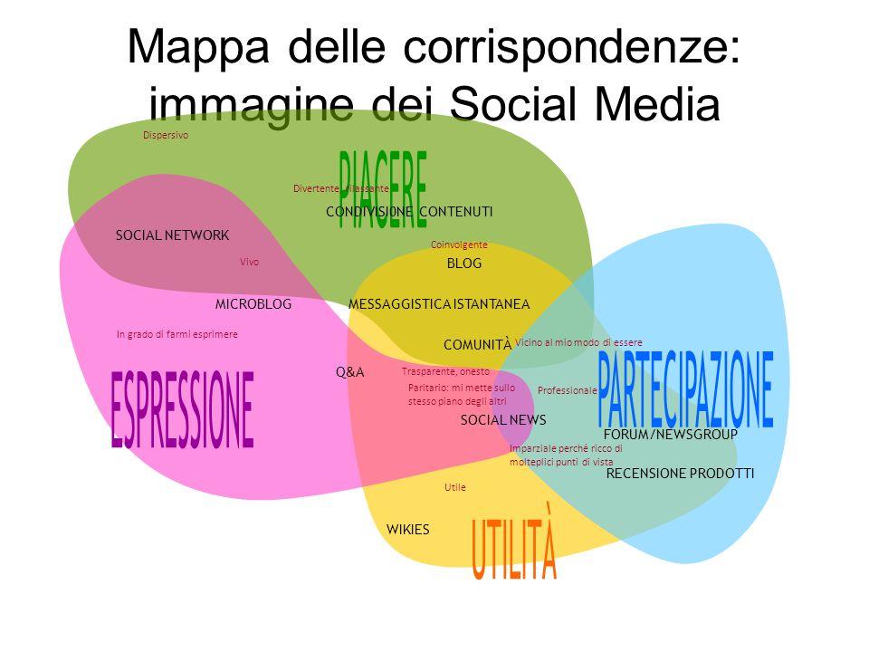 Mappa delle corrispondenze: immagine dei Social Media MESSAGGISTICA ISTANTANEA SOCIAL NEWS CONDIVISI0NE CONTENUTI RECENSIONE PRODOTTI Q&AQ&A FORUM/NEWSGROUP MICROBLOG BLOG COMUNITÀ SOCIAL NETWORK WIKIES Trasparente, onesto Coinvolgente Dispersivo Divertente, rilassante In grado di farmi esprimere Vivo Professionale Utile Vicino al mio modo di essere Imparziale perché ricco di molteplici punti di vista Paritario: mi mette sullo stesso piano degli altri