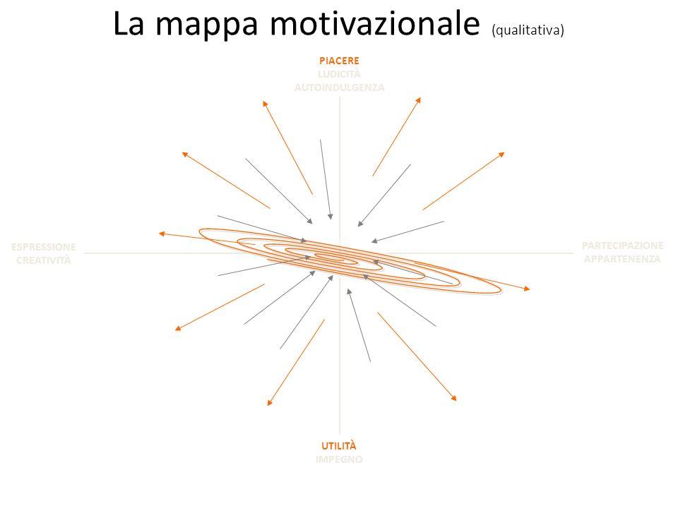 La mappa motivazionale (qualitativa) PIACERE LUDICITÀ AUTOINDULGENZA UTILITÀ IMPEGNO PARTECIPAZIONE APPARTENENZA ESPRESSIONE CREATIVITÀ