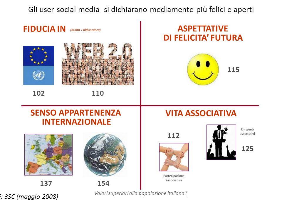 Gli user social media si dichiarano mediamente più felici e aperti ASPETTATIVE DI FELICITA FUTURA SENSO APPARTENENZA INTERNAZIONALE VITA ASSOCIATIVA 115 Partecipazione associativa Dirigenti associativi 112 125 GPF: 3SC (maggio 2008) 154137 110102 Valori superiori alla popolazione italiana ( FIDUCIA IN (molto + abbastanza)
