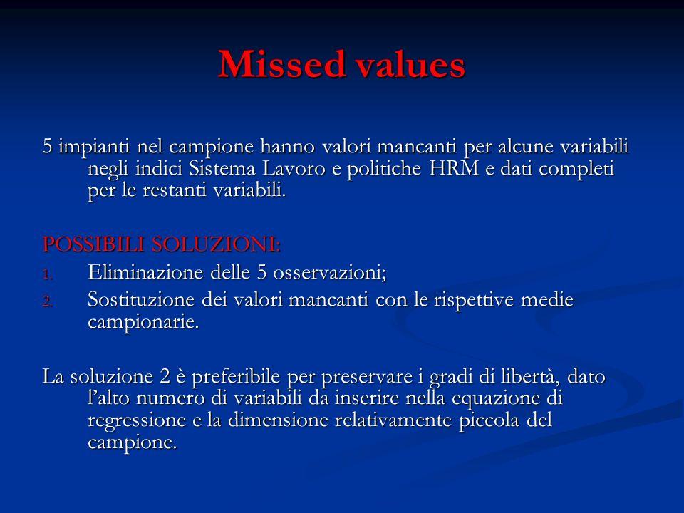 Missed values 5 impianti nel campione hanno valori mancanti per alcune variabili negli indici Sistema Lavoro e politiche HRM e dati completi per le restanti variabili.