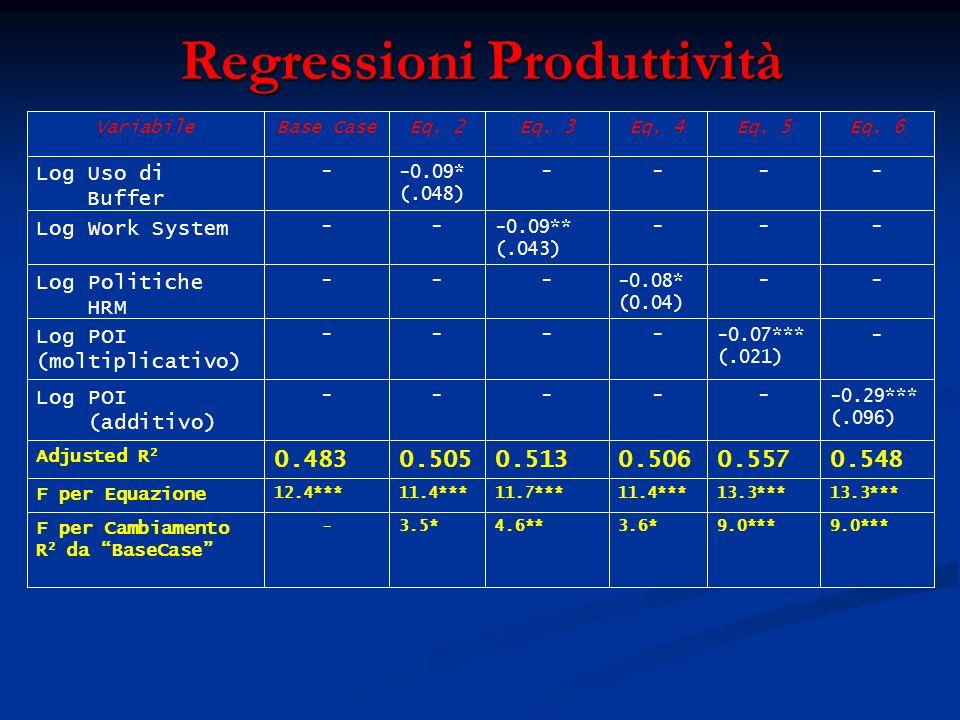 Regressioni Produttività 9.0*** 3.6*4.6**3.5*- F per Cambiamento R 2 da BaseCase 13.3*** 11.4***11.7***11.4***12.4*** F per Equazione 0.5480.5570.5060.5130.5050.483 Adjusted R 2 -0.29*** (.096) ----- Log POI (additivo) --0.07*** (.021) ---- Log POI (moltiplicativo) ---0.08* (0.04) --- Log Politiche HRM ----0.09** (.043) -- Log Work System -----0.09* (.048) - Log Uso di Buffer Eq.