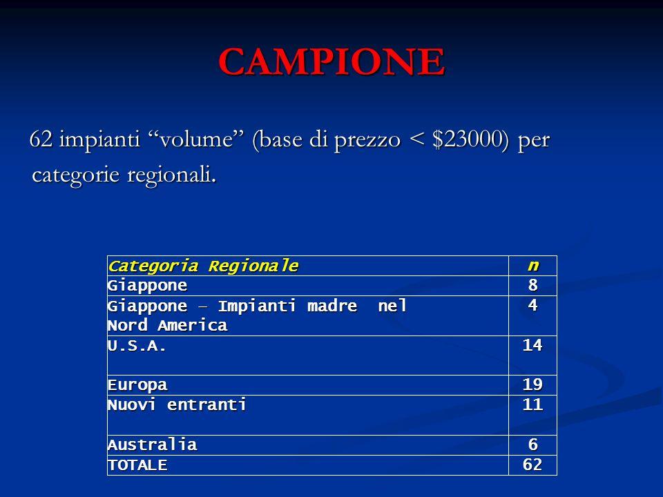 CAMPIONE 62 impianti volume (base di prezzo < $23000) per categorie regionali.