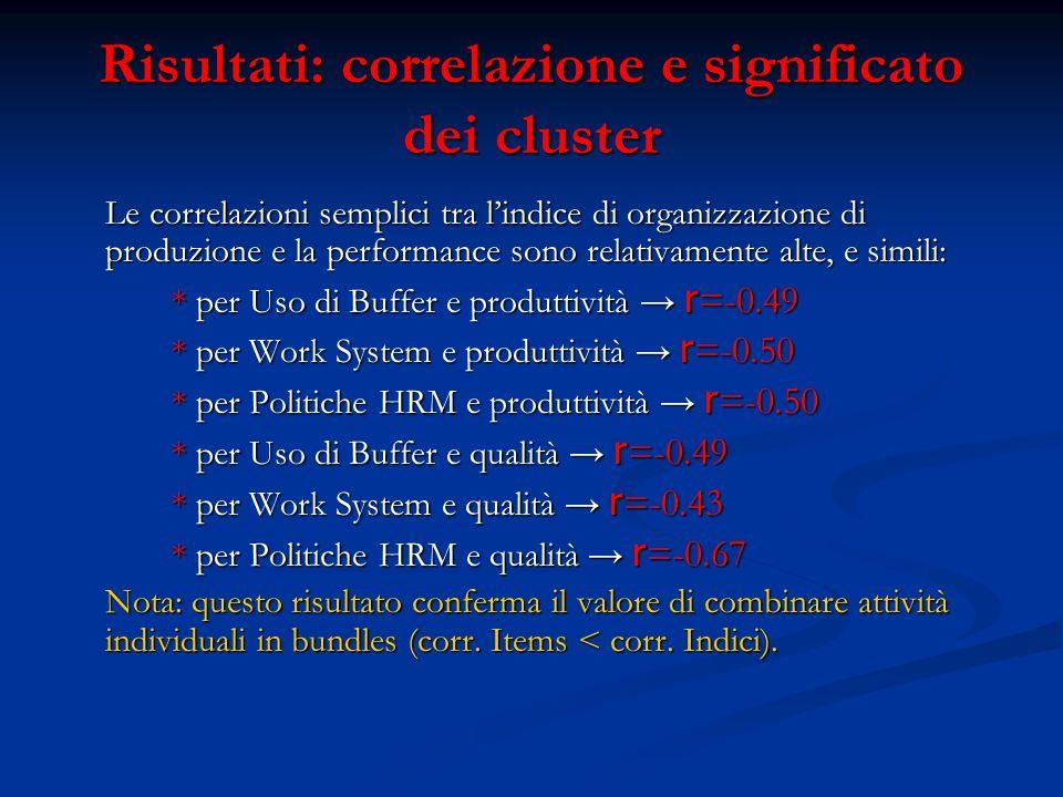 Risultati: correlazione e significato dei cluster Le correlazioni semplici tra lindice di organizzazione di produzione e la performance sono relativamente alte, e simili: * per Uso di Buffer e produttività r =-0.49 * per Work System e produttività r =-0.50 * per Politiche HRM e produttività r =-0.50 * per Uso di Buffer e qualità r =-0.49 * per Work System e qualità r =-0.43 * per Politiche HRM e qualità r =-0.67 Nota: questo risultato conferma il valore di combinare attività individuali in bundles (corr.