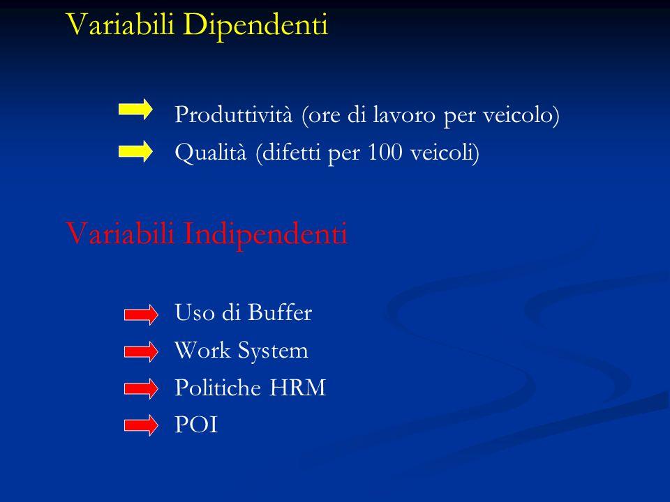 Variabili Dipendenti Produttività (ore di lavoro per veicolo) Qualità (difetti per 100 veicoli) Variabili Indipendenti Uso di Buffer Work System Politiche HRM POI