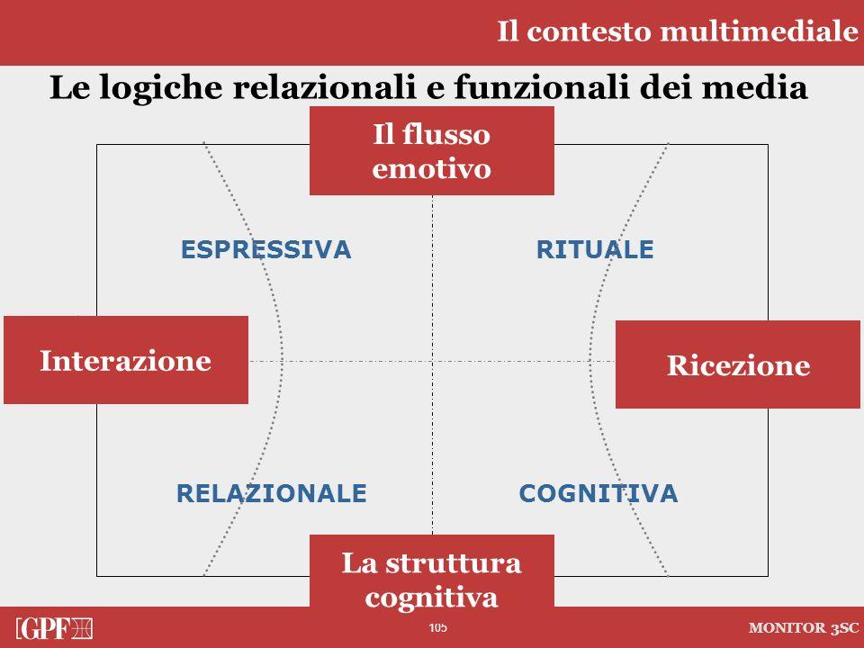 105 MONITOR 3SC APERTURA PRIVATO CHIUSURA SOCIALE Le logiche relazionali e funzionali dei media Interazione Il flusso emotivo La struttura cognitiva R