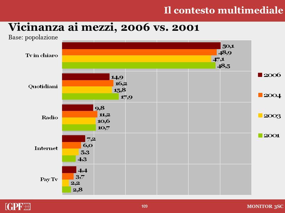 109 MONITOR 3SC Vicinanza ai mezzi, 2006 vs. 2001 Base: popolazione Il contesto multimediale