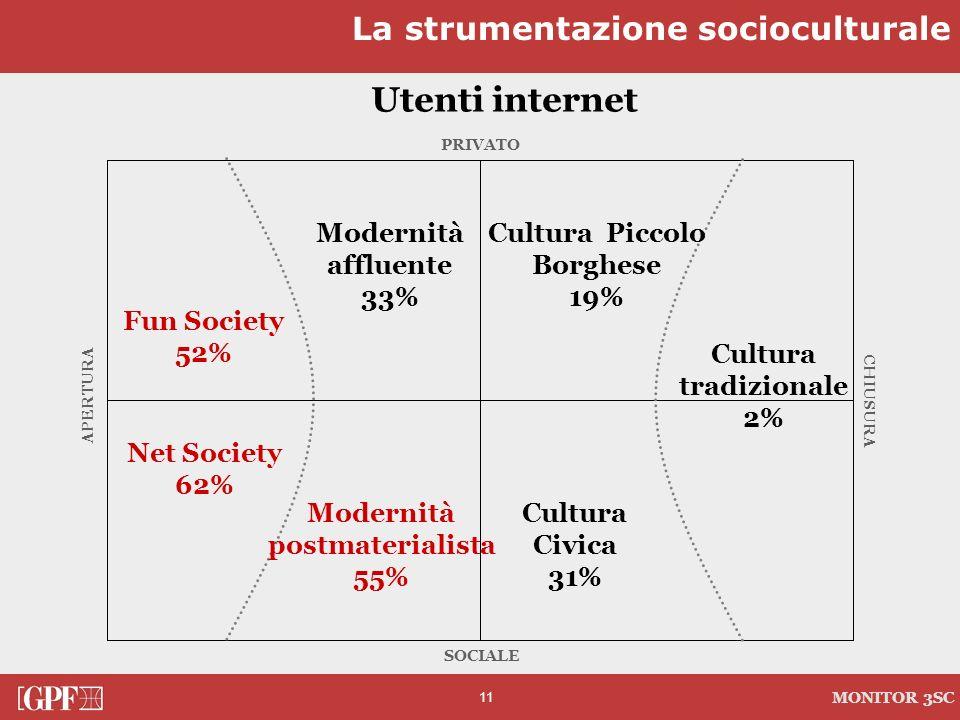 11 MONITOR 3SC PRIVATO CHIUSURA SOCIALE APERTURA Utenti internet Cultura tradizionale 2% Modernità affluente 33% Modernità postmaterialista 55% Cultur