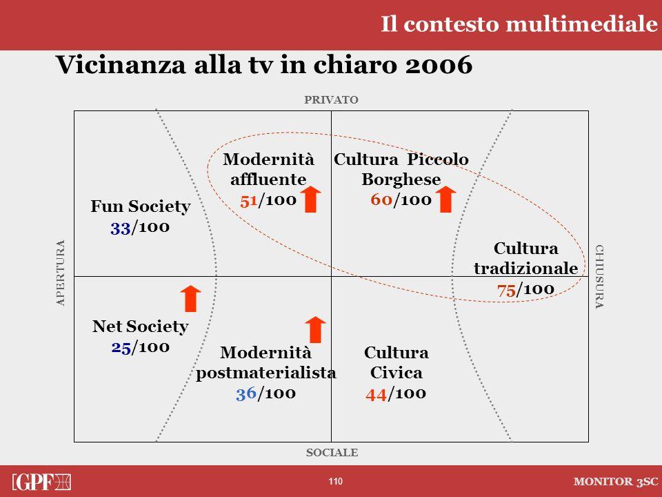 110 MONITOR 3SC PRIVATO CHIUSURA SOCIALE APERTURA Vicinanza alla tv in chiaro 2006 Cultura tradizionale 75/100 Modernità affluente 51/100 Modernità po
