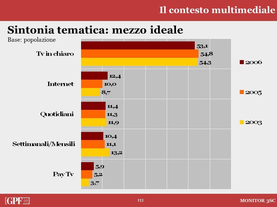 113 MONITOR 3SC Sintonia tematica: mezzo ideale Base: popolazione Il contesto multimediale