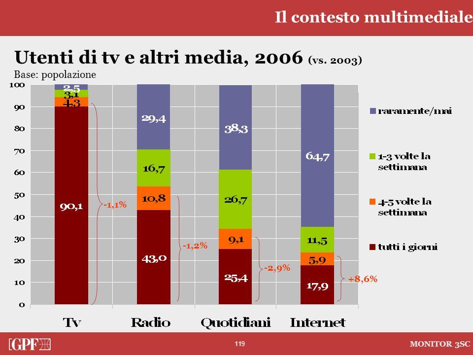 119 MONITOR 3SC Utenti di tv e altri media, 2006 (vs. 2003) Base: popolazione Il contesto multimediale -1,1% -1,2% -2,9% +8,6%