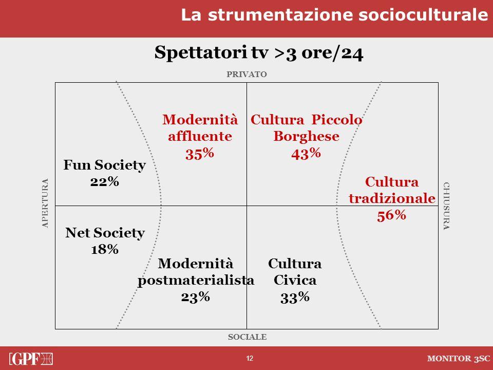 12 MONITOR 3SC PRIVATO CHIUSURA SOCIALE APERTURA Spettatori tv >3 ore/24 Cultura tradizionale 56% Modernità affluente 35% Modernità postmaterialista 2