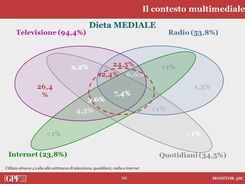 120 MONITOR 3SC <1% 4,3% 6,6% Dieta MEDIALE Radio (53,8%)Televisione (94,4%) Internet (23,8%) Quotidiani (34,5%) Utilizzo almeno 4 volte alla settiman