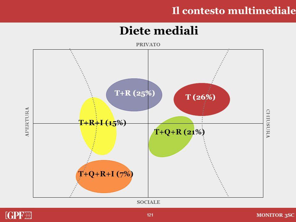 121 MONITOR 3SC PRIVATO CHIUSURA SOCIALE APERTURA Diete mediali Il contesto multimediale T (26%) T+R (25%) T+Q+R+I (7%) T+Q+R (21%) T+R+I (15%)