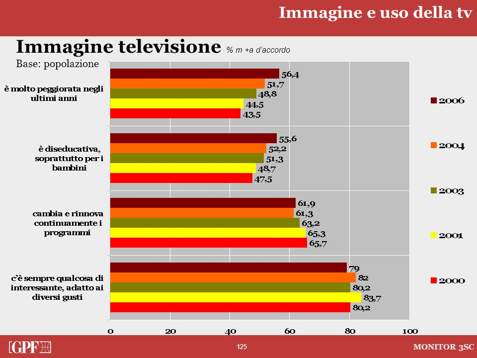 125 MONITOR 3SC Immagine televisione % m +a daccordo Base: popolazione Immagine e uso della tv
