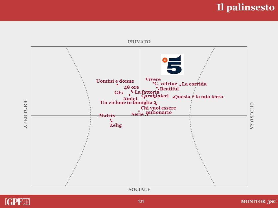 131 MONITOR 3SC · La corrida · Matrix · Amici · Beatiful · Serie A · · Chi vuol essere milionario · Zelig · La fattoria · Questa è la mia terra GF · ·