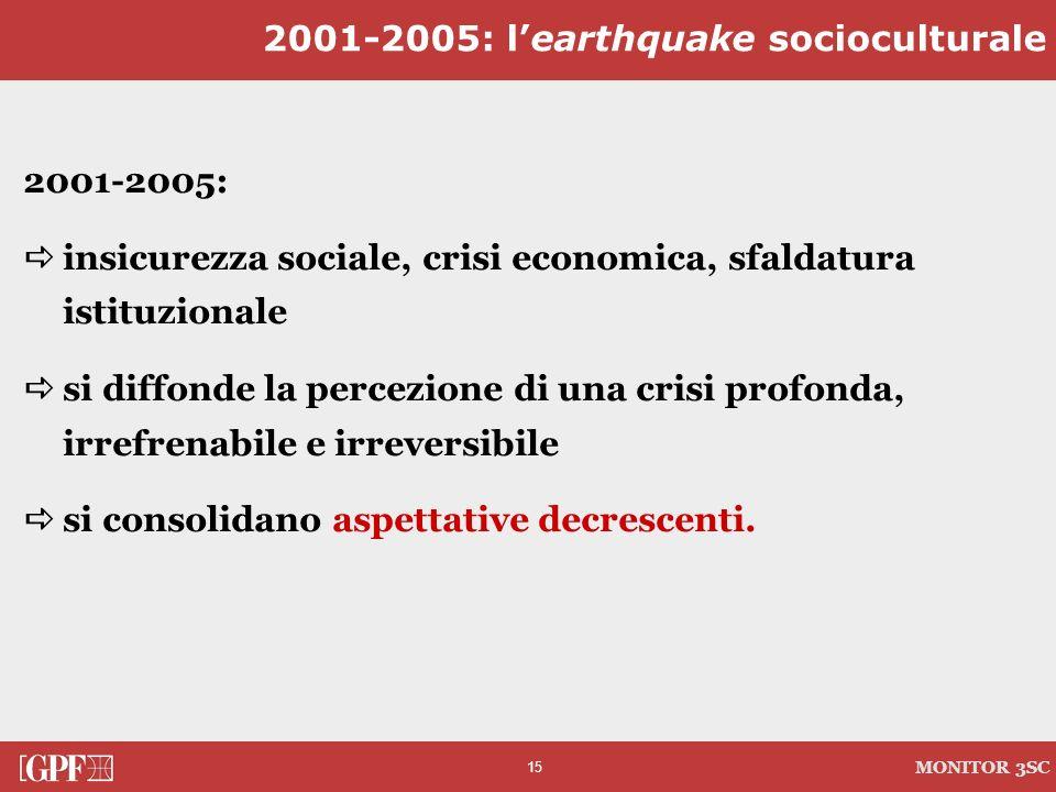 15 MONITOR 3SC 2001-2005: insicurezza sociale, crisi economica, sfaldatura istituzionale si diffonde la percezione di una crisi profonda, irrefrenabil