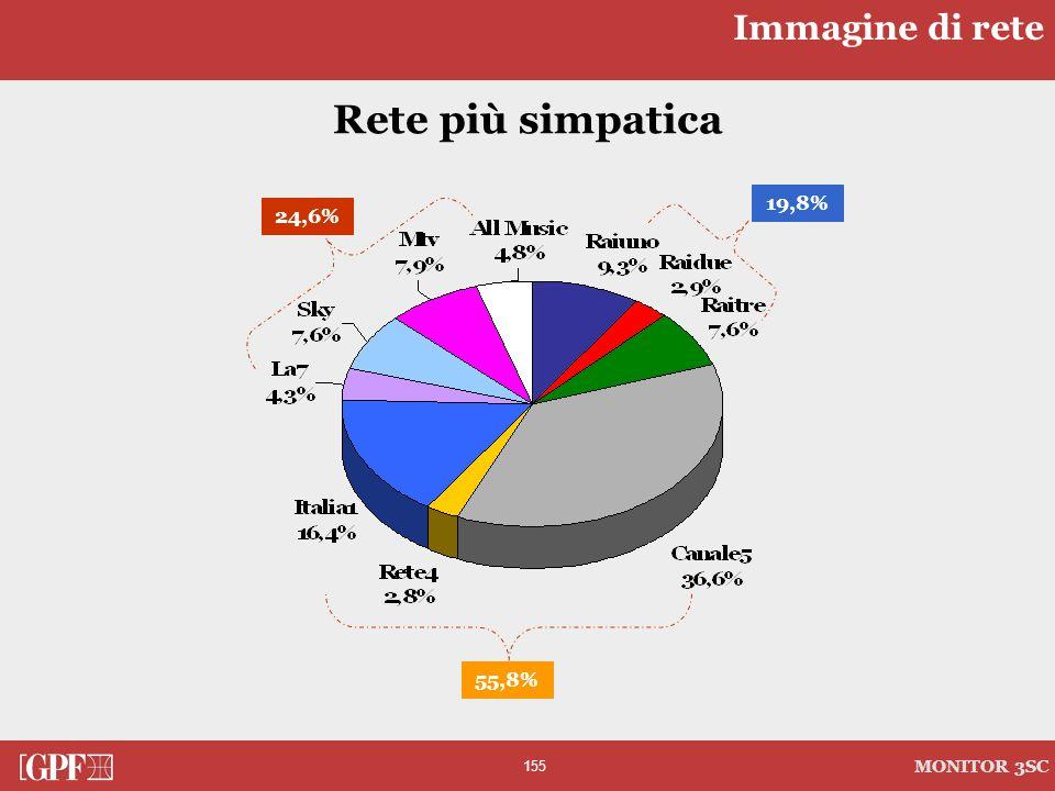 155 MONITOR 3SC 24,6% 19,8% 55,8% Rete più simpatica Immagine di rete