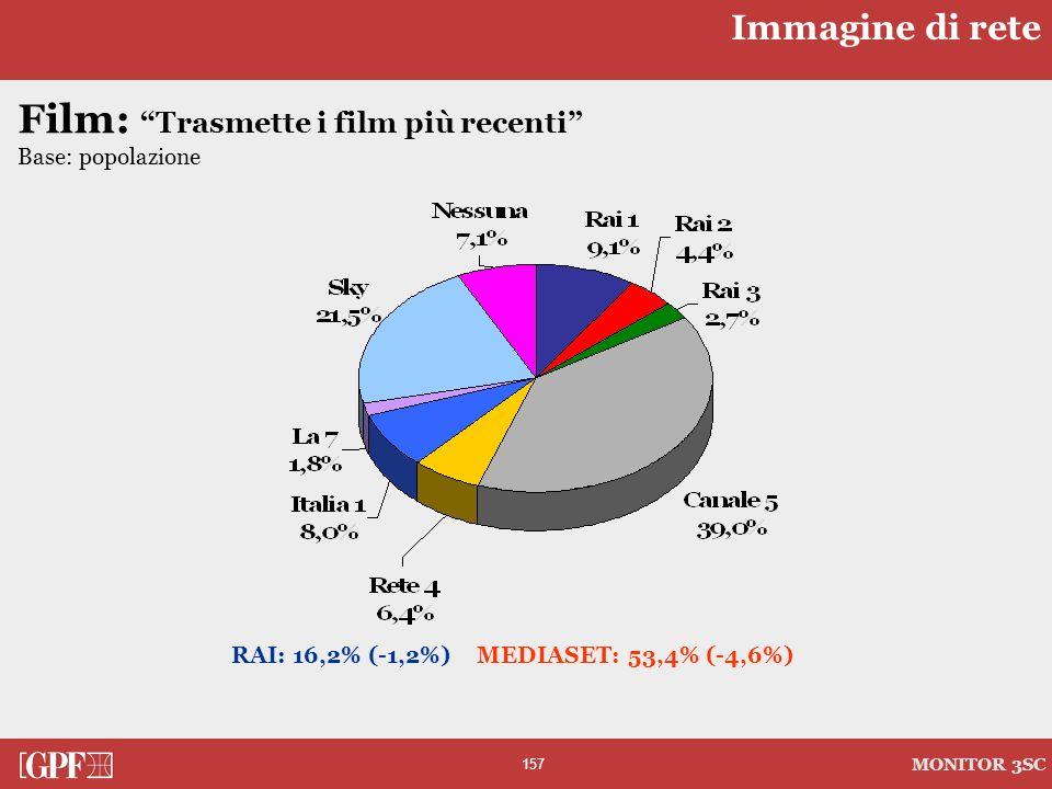 157 MONITOR 3SC Film: Trasmette i film più recenti Base: popolazione RAI: 16,2% (-1,2%) MEDIASET: 53,4% (-4,6%) Immagine di rete
