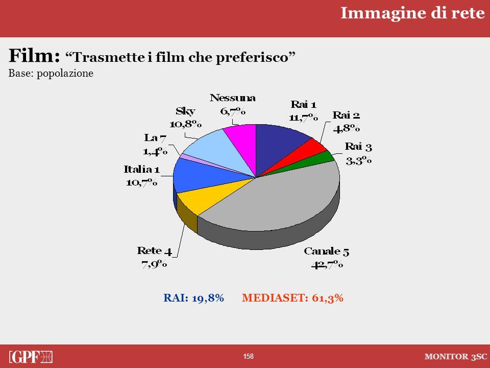 158 MONITOR 3SC Film: Trasmette i film che preferisco Base: popolazione RAI: 19,8% MEDIASET: 61,3% Immagine di rete