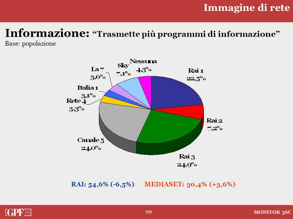 159 MONITOR 3SC Informazione: Trasmette più programmi di informazione Base: popolazione RAI: 54,6% (-6,5%) MEDIASET: 30,4% (+3,6%) Immagine di rete