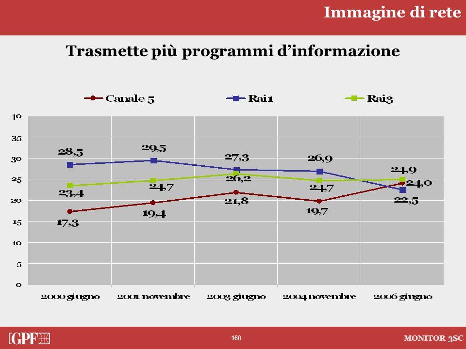 160 MONITOR 3SC Trasmette più programmi dinformazione Immagine di rete
