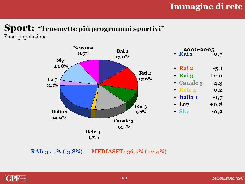 163 MONITOR 3SC Sport: Trasmette più programmi sportivi Base: popolazione 2006-2005 Rai 1-0,7 Rai 2-5,1 Rai 3+2,0 Canale 5+4,3 Rete 4-0,2 Italia 1-1,7